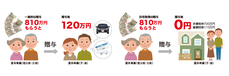 親の応援を受けたなら810万円非課税で賢くキャッチ